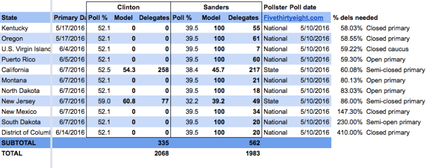 If Sanders wins 100 percent of all votes in states where there are no polls, he still comes up short.