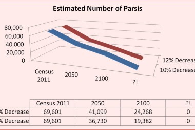 The Decline of the Parsi Community