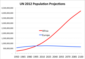 UN 2012 Population Projection
