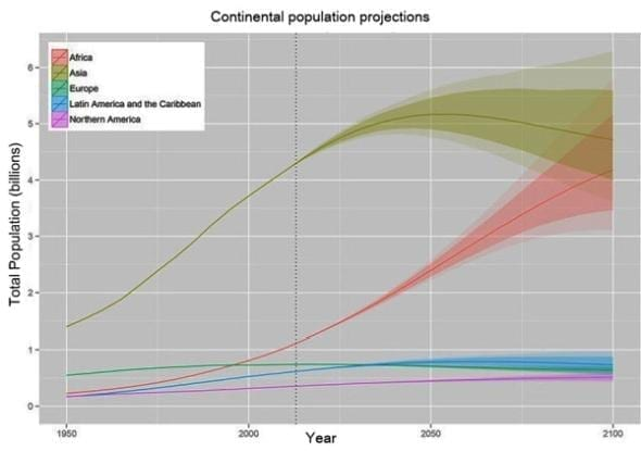 Continental population projections
