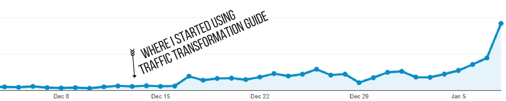 What Lena Gott's Traffic Transformation Guide has Done for My Blog