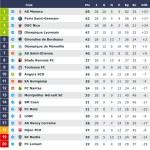 Footbologies, 28e journée de Ligue 1. Une chronique de Sébastien Rutés