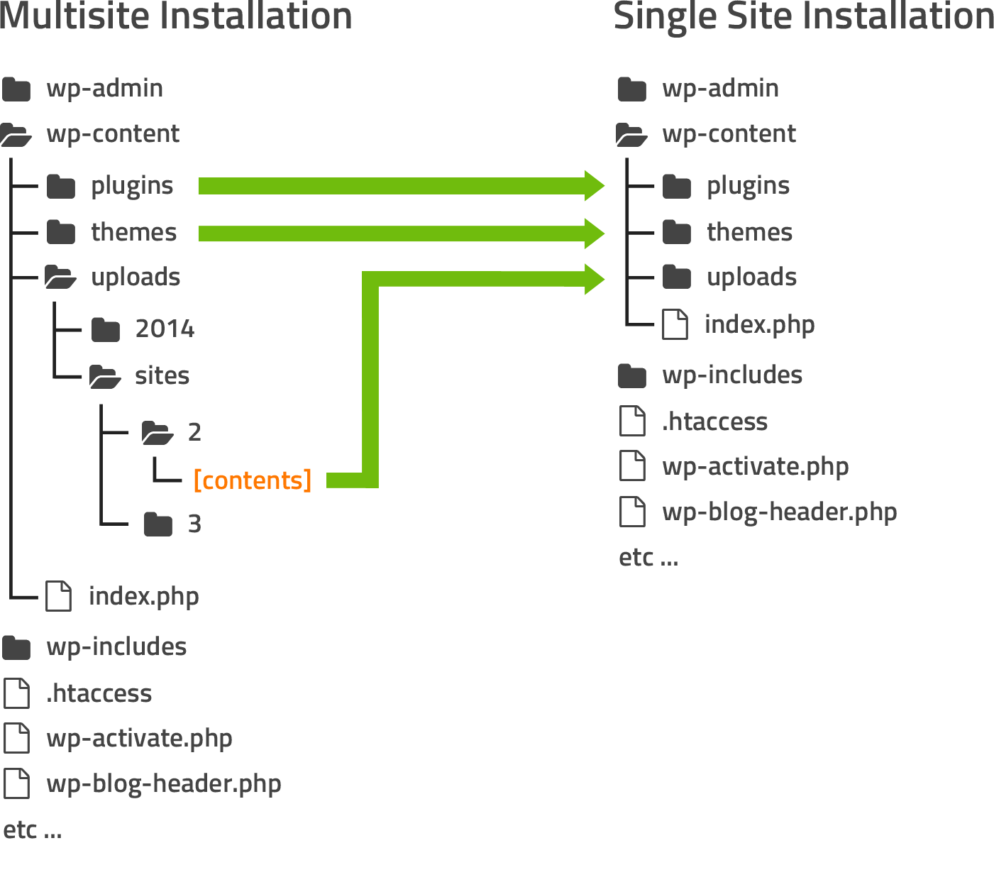 Extracting a Subsite From Multisite to Create a New Single