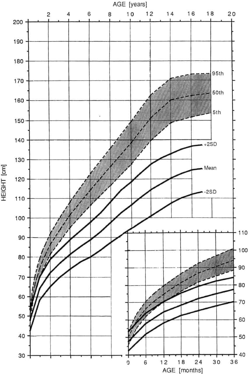 Achondroplasia growth and motor milestones charts delicious little head circumference growth chart in achondroplasia male geenschuldenfo Image collections