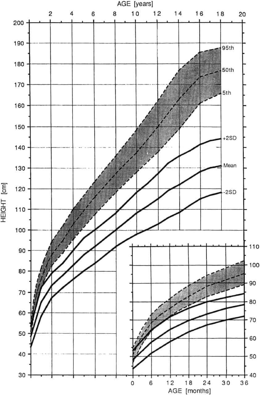 Achondroplasia growth and motor milestones charts delicious little height for age growth chart in achondroplasia female nvjuhfo Choice Image