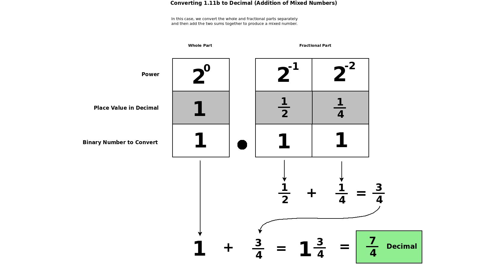 Binary Lesson 8 Binary Fractions
