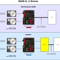 Raid 5 Concept With Diagram Simplicity Riding Lawn Mower Wiring Motherboard Or Linux Mdadm Which Is Faster