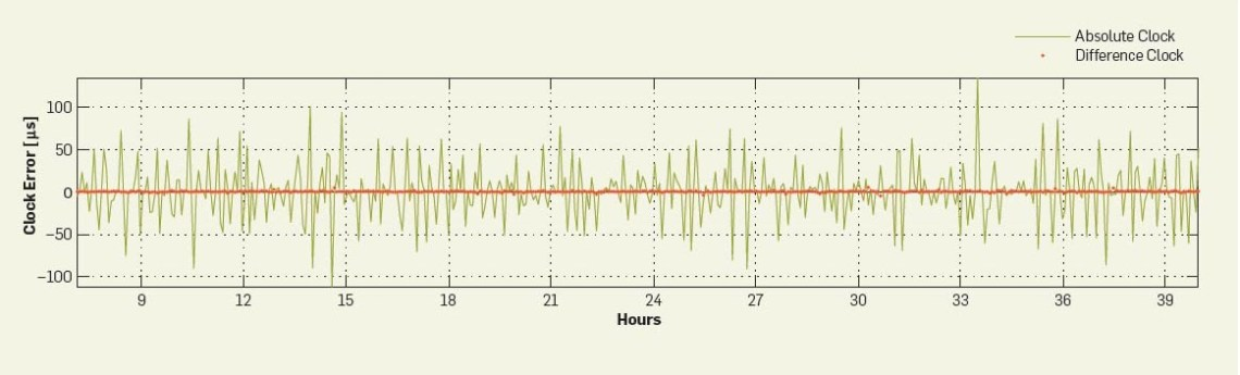 Image Result For Ntpd Synchronizing With Time Server