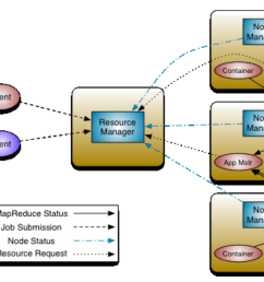 yarn hadoop diagram [ 1630 x 1168 Pixel ]