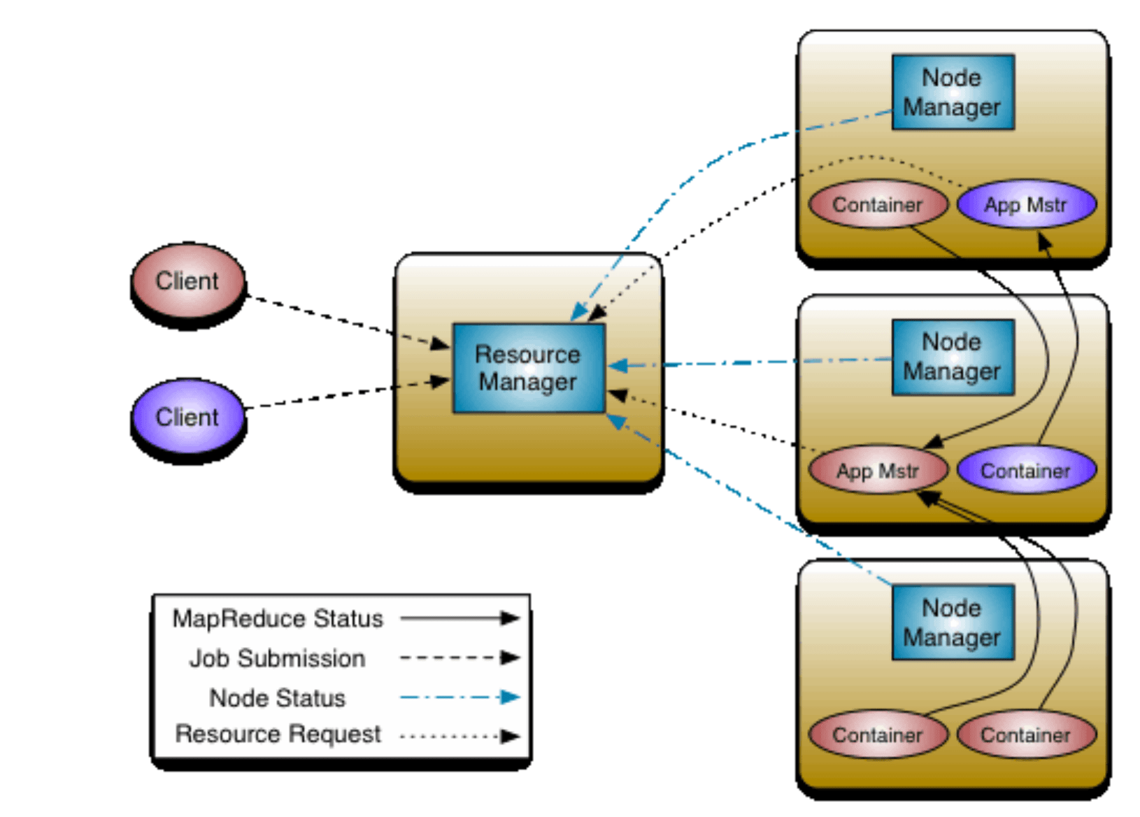 hight resolution of yarn hadoop diagram