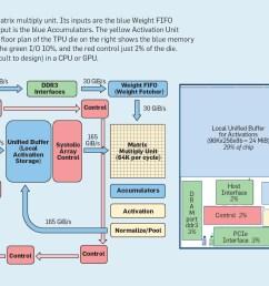 tpu block diagram and floor plan  [ 1550 x 835 Pixel ]