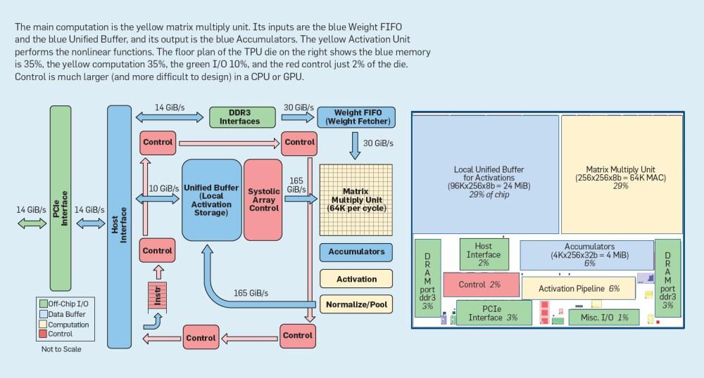 medium resolution of tpu block diagram and floor plan