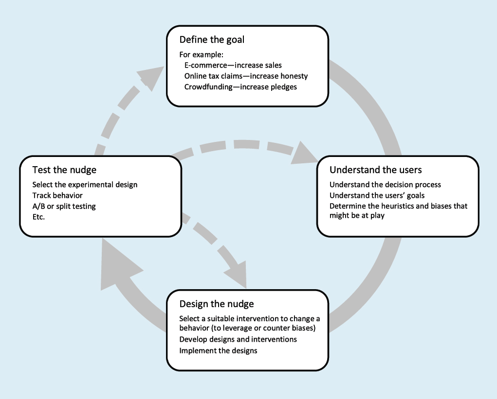 Figure 5. Designing Digital Nudges Follows A Cycle; Based On Datta And  Mullainathan And Ly Et Al.