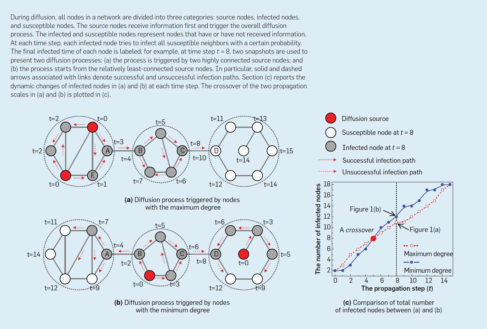 hight resolution of the speed of diffusion could be enhanced by increasing the initial number of source nodes note also two factors concerning the effect of network
