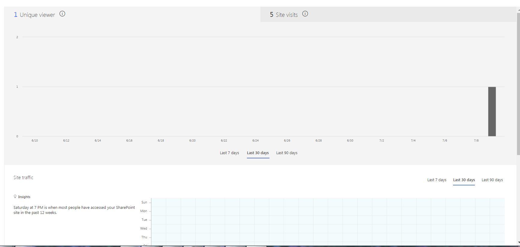SharePoint Online Site usage Updates