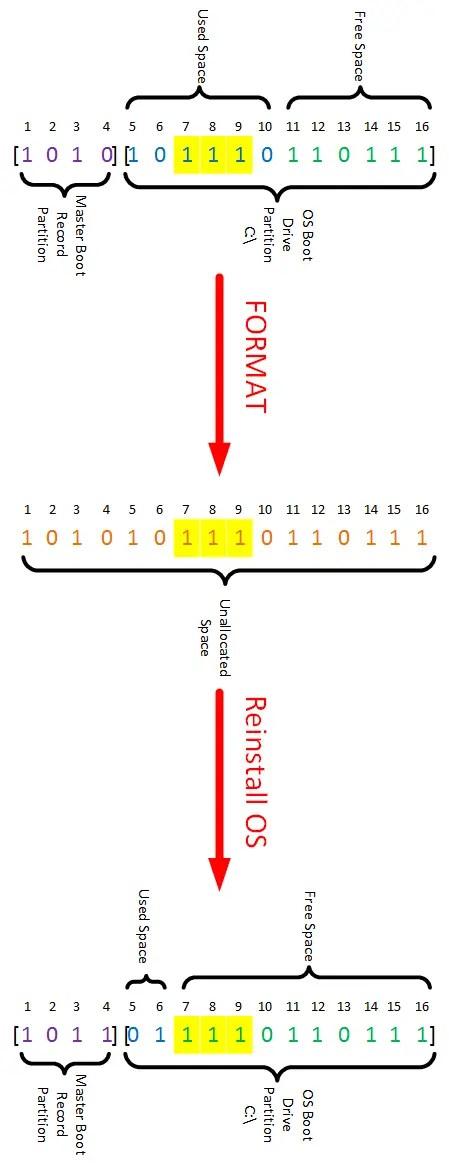 Format vs Wipe3