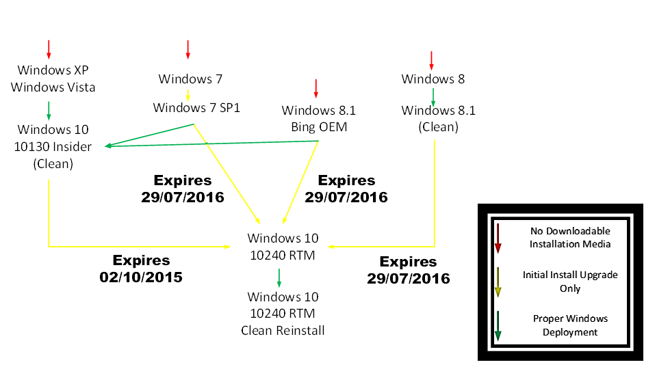 reinstall windows 10 after free upgrade expires