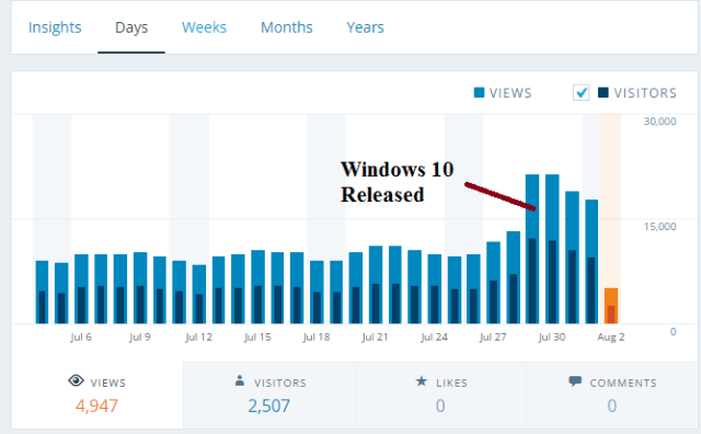 Windows 10 Released