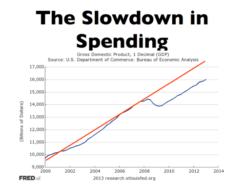 The Long-Run and Short-Run Budget Picture