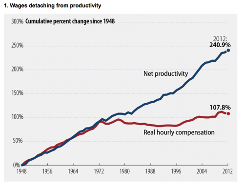 Graph of the Week: No Longer Growing Together since 1975