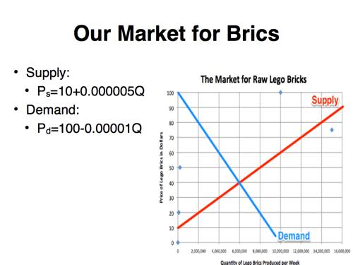 Principles of Economics: Distorting and Undistorting
