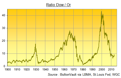 Ratio Dow/ Or ou Dow / Gold