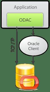 DevArt ODAC 8.6.11(17-Dec-2012) Only Source