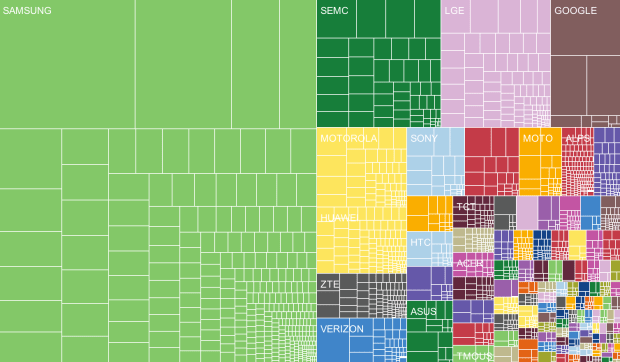 Android Brand Fragmentation