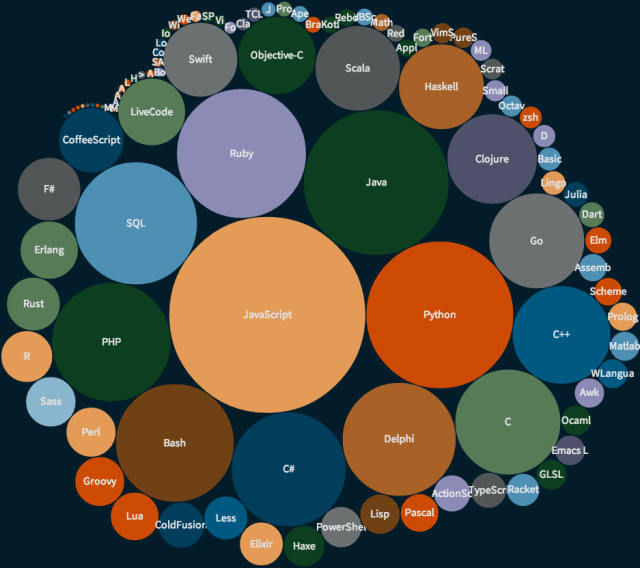 Delphi finished 9th in the #Code2014 rankings on Twitter