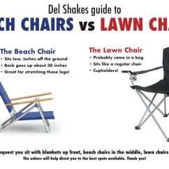 Beach Lawn Chairs Marine Boat Del Shakes Guide To Vs Delaware Shakespeare On Facebook