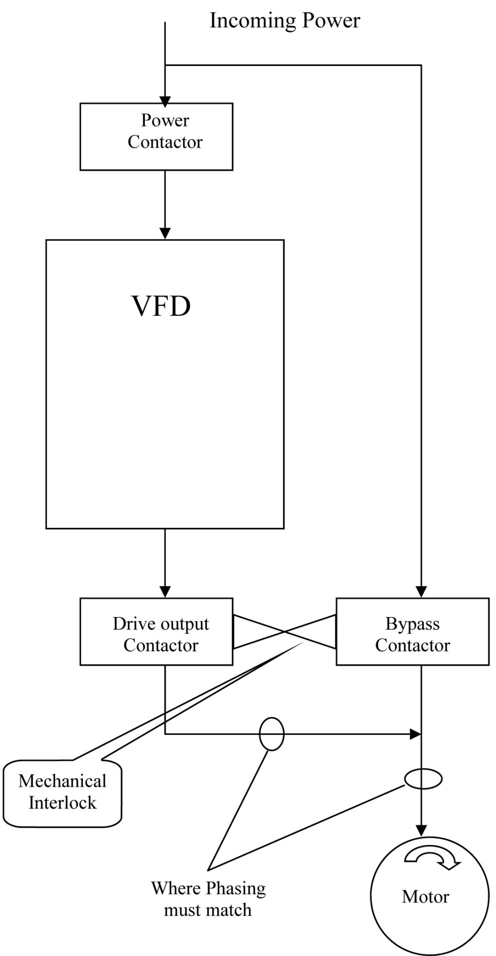 medium resolution of proper phasing of a vfd with bypass delta automation inc abb wiring diagrams 3 vfd byp contactor wiring diagram