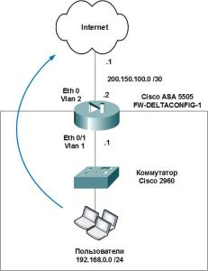 Cisco ASA. Basic configuration