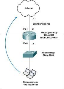 Cisco router. Basic configuration