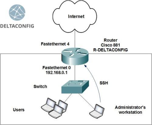 SSH-cisco-router en