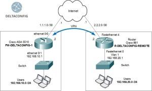 Cisco ASA ipsec vpn config   Configuring Cisco