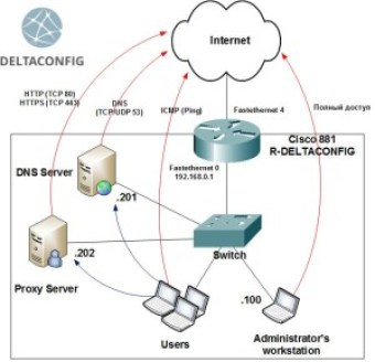 Cisco router access lists