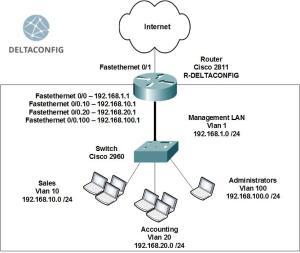 Cisco router on a stick configuration