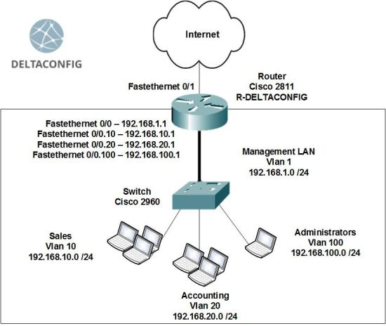Configuring InterVLAN Routing on Cisco Routers (Router on a stick)