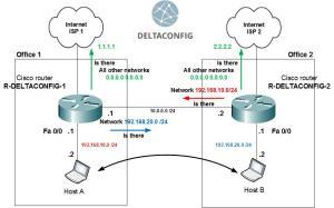 Cisco routing