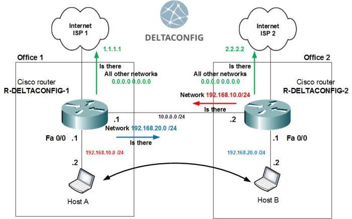 cisco-routing-real en