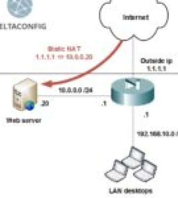 Using NAT on Cisco router
