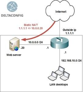 Cisco static NAT