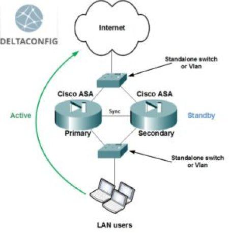 Cisco Asa Failover En X on Cisco Asa Failover Configuration Example