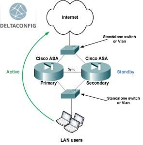 Cisco ASA failover config