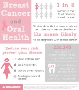 Breast-Cancer-and-Oral-Health