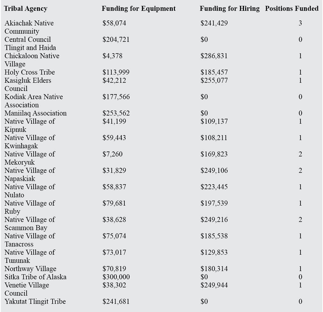 Justice Department Public Safety Funding for Rural Alaska