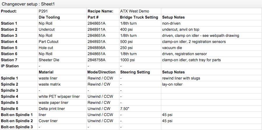Documented Manual adjustments