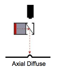 axial diffuse lighting