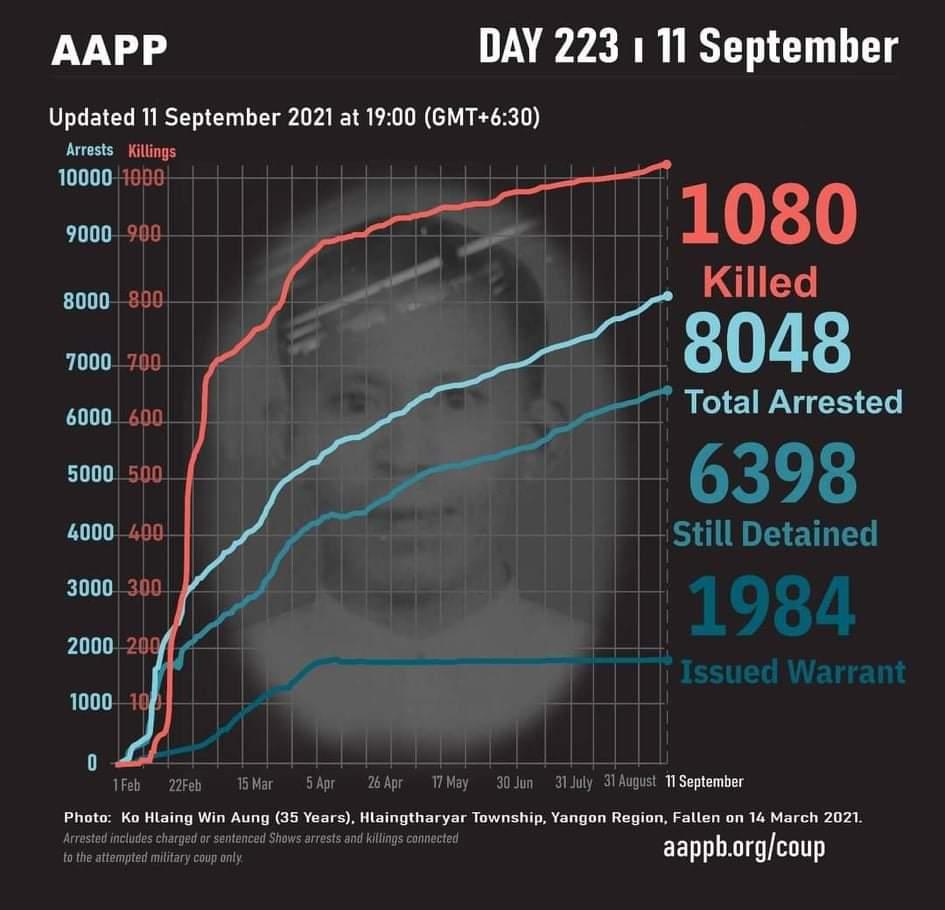 စစ်အာဏာသိမ်းပြီး ရက်ပေါင်း ၂၀၀ကျော်အတွင်း သေဆုံးသူ ၁၀၈၀ဦးရှိလာ