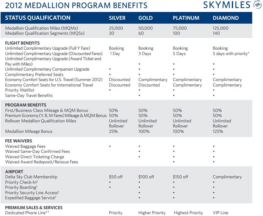 Rookie Wednesday Understanding Deltas Medallion Levels And Mqms